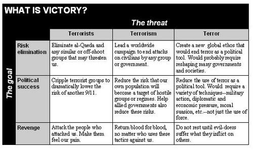 Table of three types of victory facing three types of threats